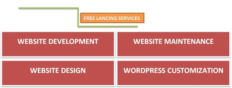 Freelancing Web Services